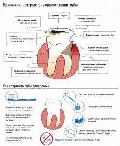 привычки разрушающие зубы
