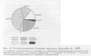 распространенность болезней пародонта