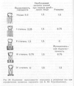 степени пародонтита