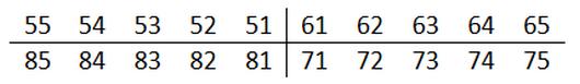 формула записи зубов по системе виола
