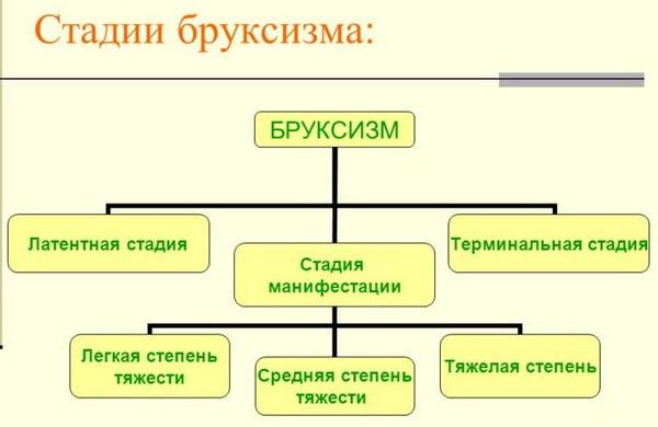 стадии бруксизма